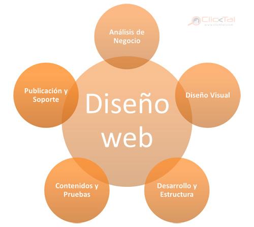 Componentes Diseño Web