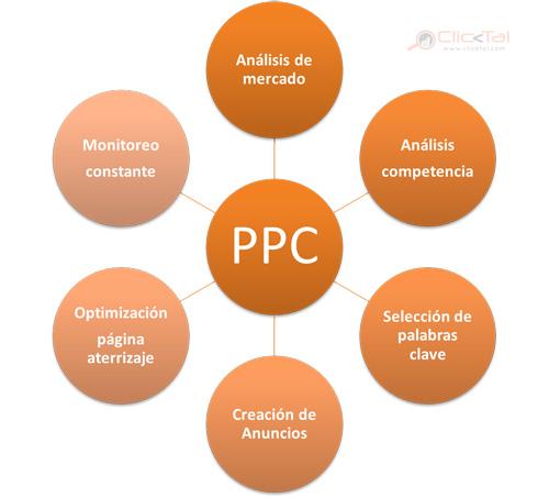Componentes Anuncios PPC